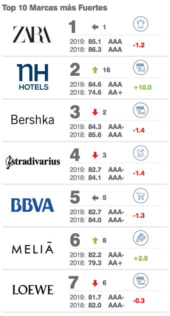 ranking marcas más valiosas