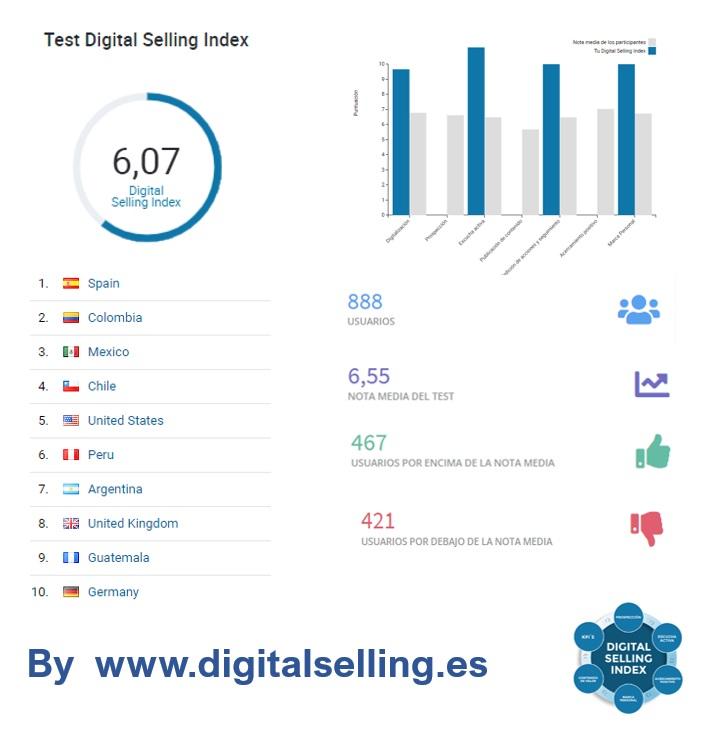 digitalselling